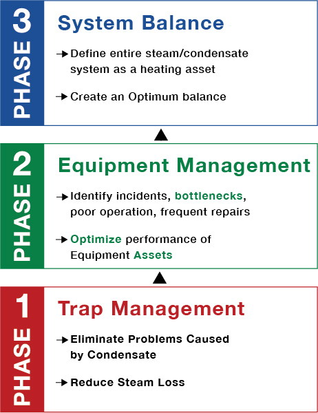 3 steps to optimizing your steam: trap management, equipment management, optimizing the entire system.
